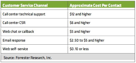 Approximate Cost of Service Channels Per Instance