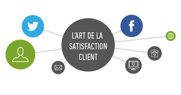 L'art de la satisfaction client
