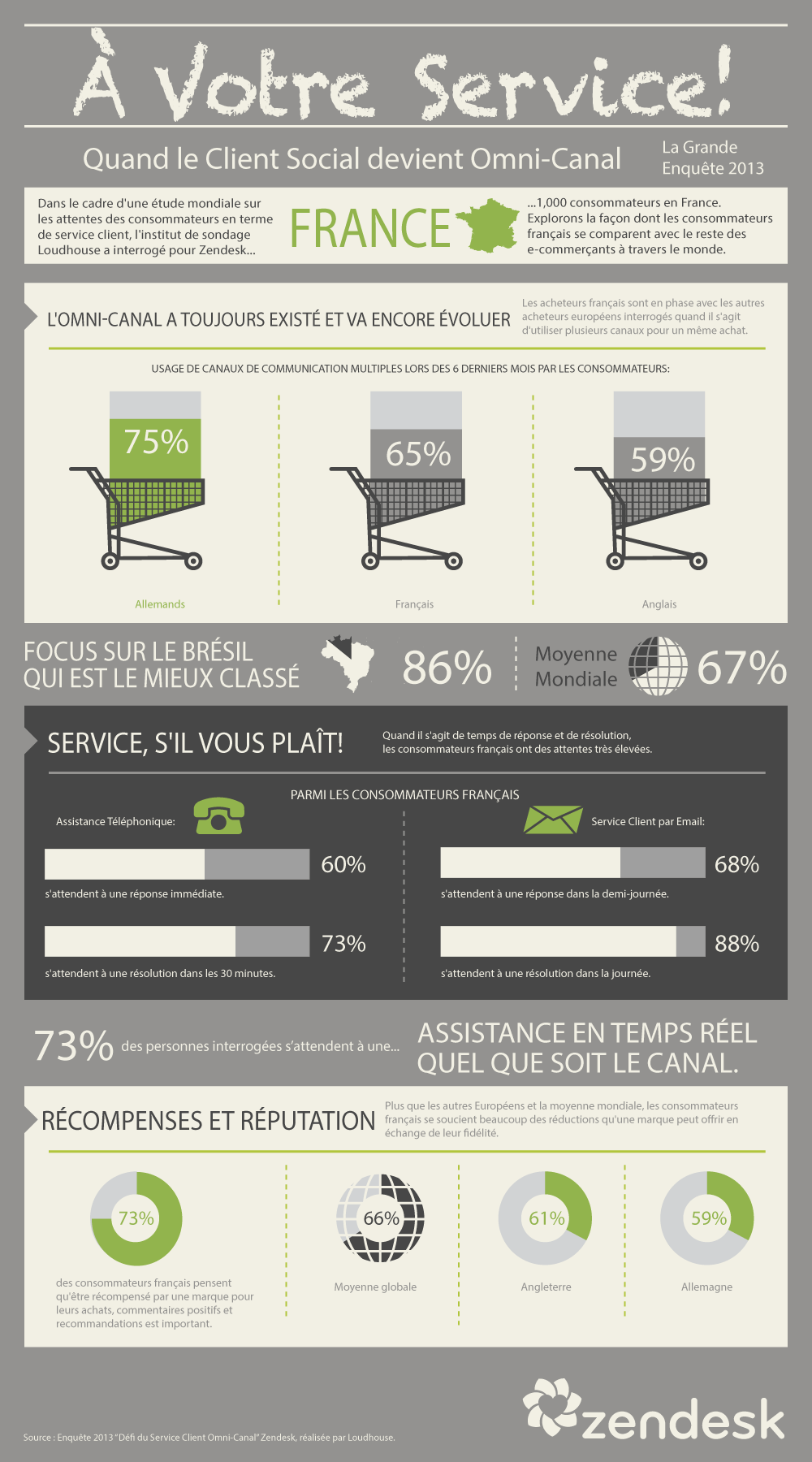 le multicanal en france zendesk france. Black Bedroom Furniture Sets. Home Design Ideas