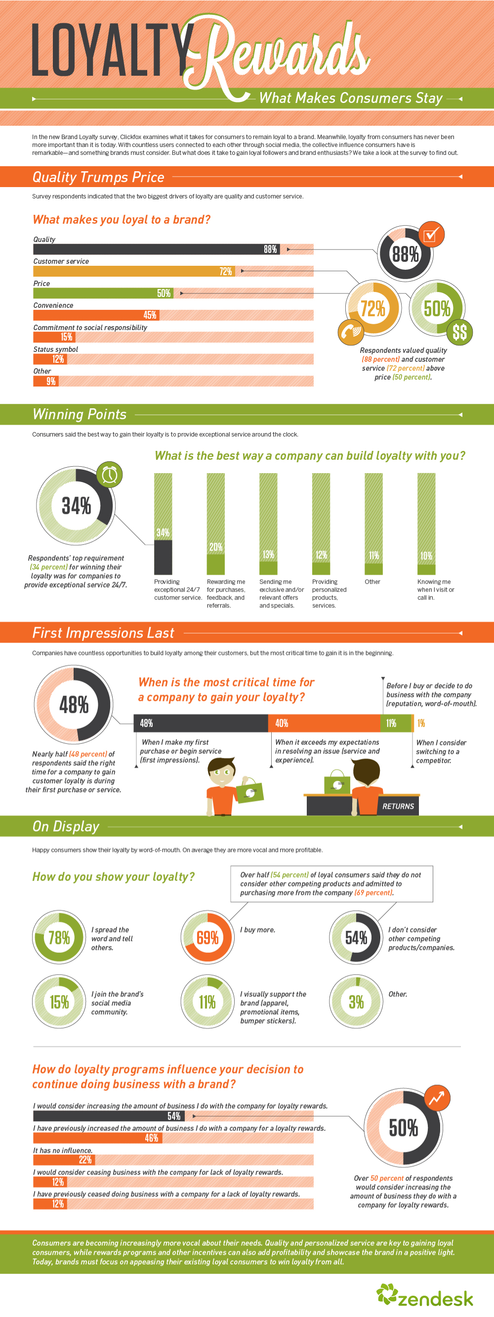 infographic: What Makes Consumers Stay Loayl