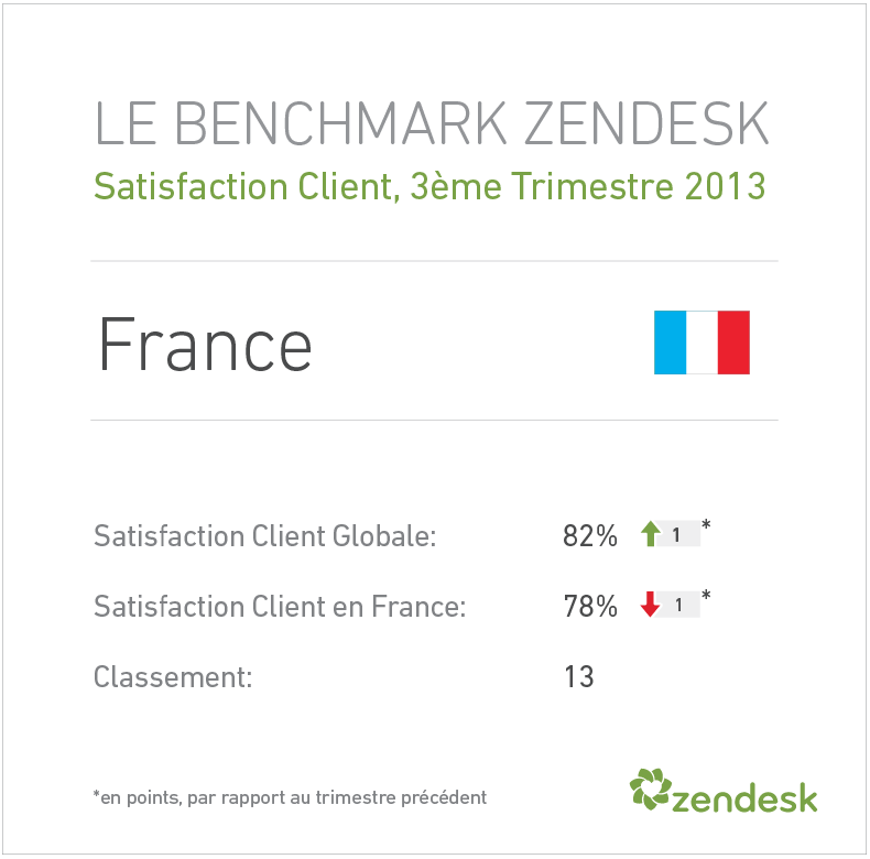 benchmark zendesk optimisez votre service client zendesk france. Black Bedroom Furniture Sets. Home Design Ideas