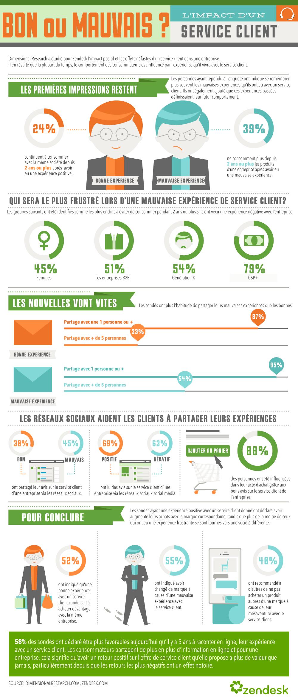 L'impact du service client sur les comportements d'achat